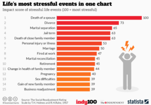 Divorce is a stressful time